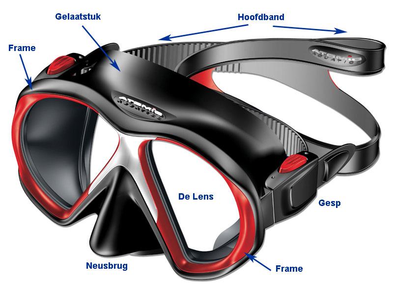 De anatomie van een duikbril